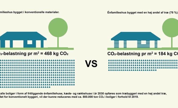 Stort potentiale for CO2-besparelse ved træbyggeri